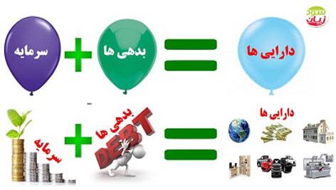 معادله حسابداری